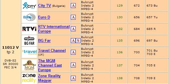 ���� ����� ������ ����� ���� ���� Bulsatcom  Hellas Sat 2 at 39.0�E ������ 11/04/2010