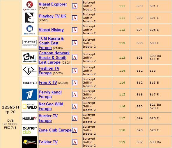 احدث شفرات بتاريخ اليوم شفرة باقة Bulsatcom  Hellas Sat 2 at 39.0°E بتاريخ 11/04/2010