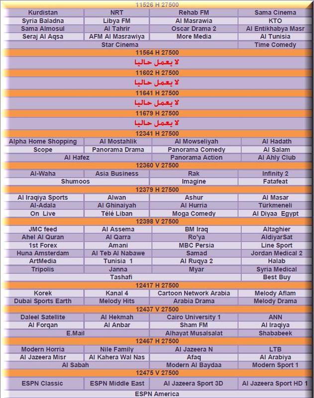 الترددات الجديدة للنايل سات 1/1/2012