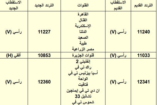 ترددات النايل سات اكتوبر 2011 - تردد قنوات النايل سات 23/10/2011 - ترددات نايل سات 23/10/2011