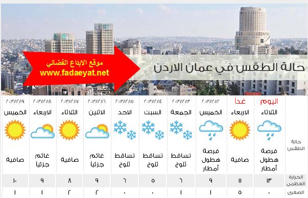درجات الحرارة وحالة الطقس في الاردن اليوم الاربعاء 18-12-2013