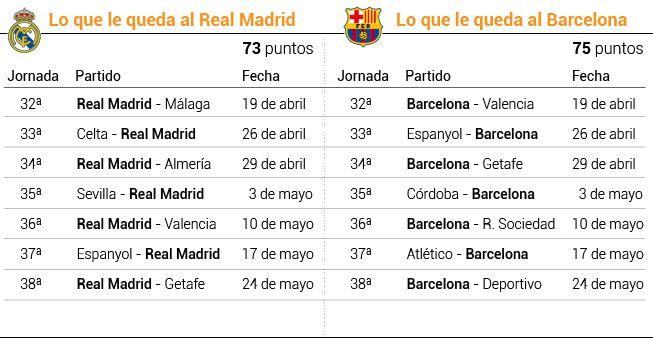 المباريات المتبقيه للريال وبرشلونه لحسم لقب الليغا - الدوري الاسباني