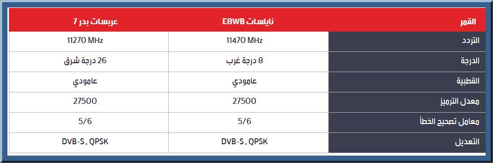 تردد قنوات Mbc علي قمر عرب سات Badr 4 260 E الإبداع الفضائي