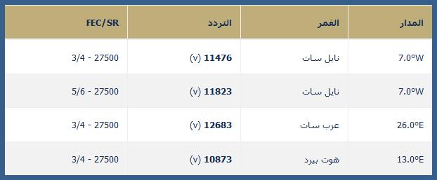 ترددات القنوات المغربية 2017