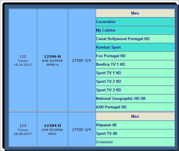 باقة meo البرتغالية 170 قناة بالبث عالى التقنية FULL HD