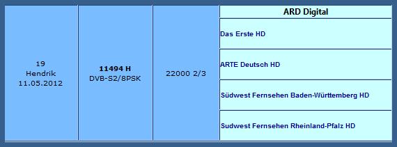 تردد قناة Fréquence ARD على قمر Hotbird 13E , القنوات الالمانية 2019