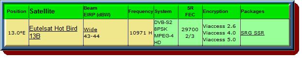 تردد قناة SRF Zwei HD , RTS Deux HD , RSI La 2 HD , SRF Zwei