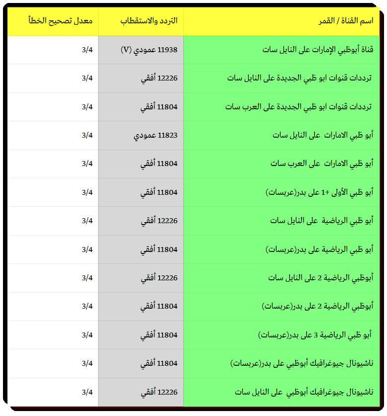 تردد قناة دبي الرياضية 4 2016 DUBAI SPORTS 4