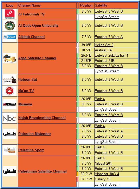 ترددات القنوات الفلسطينية على قمر Nilesat وعلى جميع الاقمار