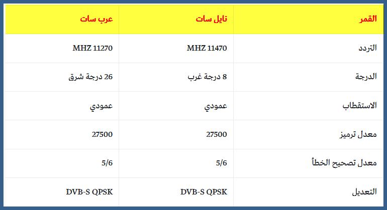 احدث تردد قناة MBC1 HD شاشة ام بى سى اتش دي