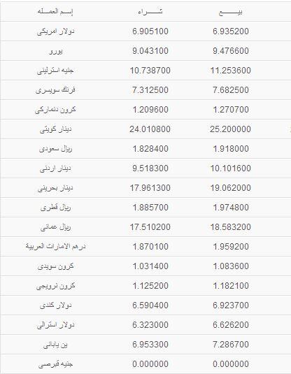 أسعار العملات في مصر اليوم الاثنين 16/9/2013