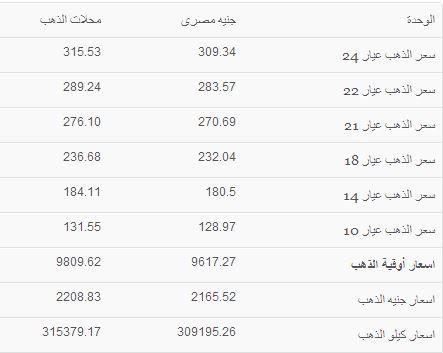 أسعار الذهب في مصر اليوم الاثنين 16/9/2013