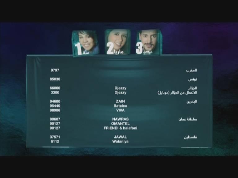 أرقام هواتف وتليفونات التصويت في برنامج ستار اكاديمي 9- Star Academy من جميع بلدان العربية