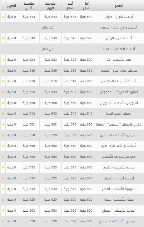 اسعار الاسمنت في جميع محافظات مصر اليوم الجمعة 4/10/2013