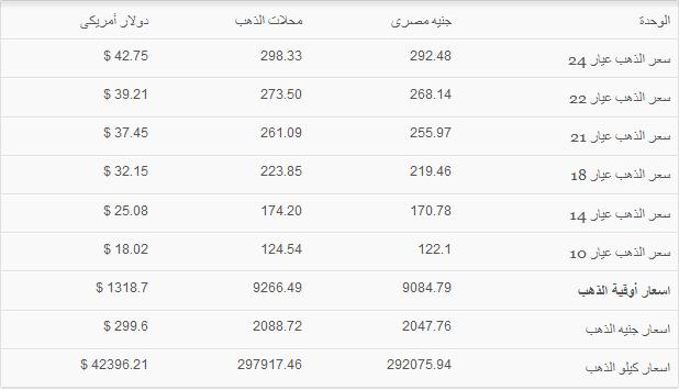 اسعار الذهب في مصر اليوم الاحد 6-10-2013 , سعر الذهب في مصر 6 اكتوبر 2013