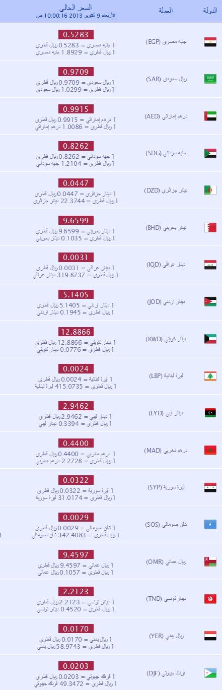 اسعار العملات في قطر اليوم الخميس 10-10-2013