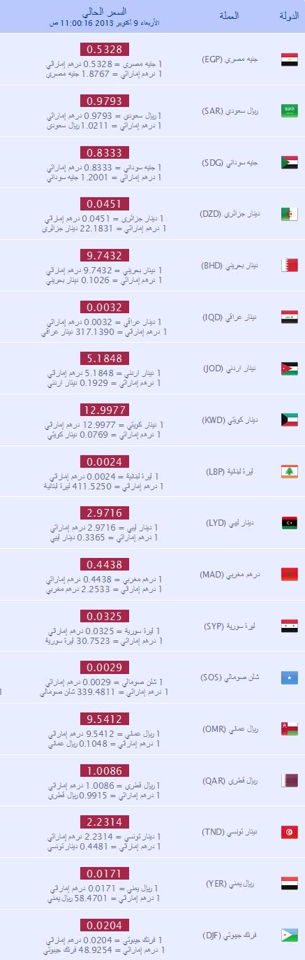 سعر الدولار في الامارات 10-10-2013