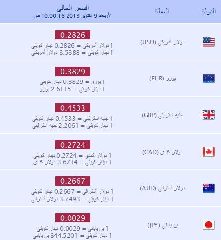 اسعار العملات الاجنبية والعربية في الكويت اليوم الخميس 10-10-2013