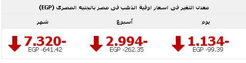 اسعار جرام الذهب في مصر اليوم الاحد13-10-2013 , سعر الذهب في مصر 13 اكتوبر 2013