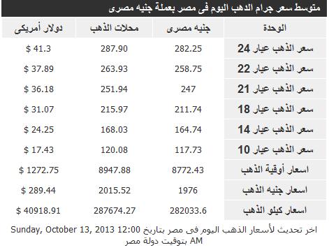 اسعار الذهب فى مصر اليوم الاثنين 14-10-2013 , سعر جرام الذهب في مصر 14 اكتوبر 2013