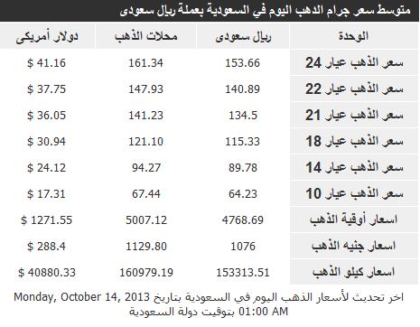 أسعار الذهب في السعودية اليوم الثلاثاء 15-10-2013 , سعر جرام الذهب في المملكة 10 ذو الجحة 1434