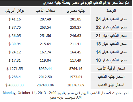 اسعار الذهب فى مصر اليوم الثلاثاء 15-10-2013 , سعر جرام ذهب في مصر 15 اكتوبر 2013