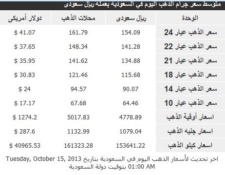 اسعار الذهب فى السعودية اليوم الاربعاء 16-10-2013