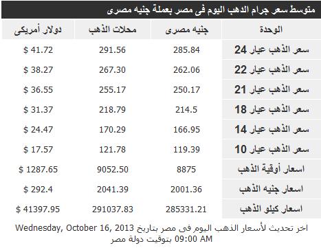 اسعار الذهب فى مصر اليوم الخميس 17-10-2013