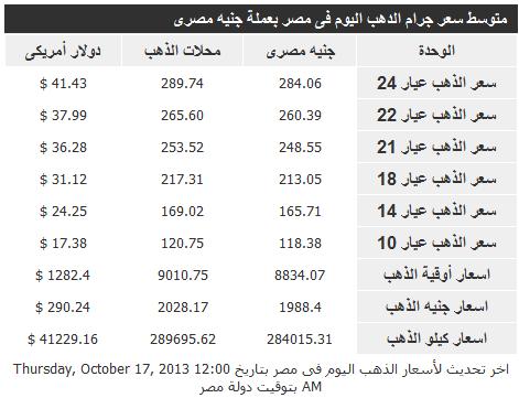 اسعار الذهب فى مصر اليوم الجمعة 18/10/2013 - سعر جرام الذهب فى مصر 18-10-2013