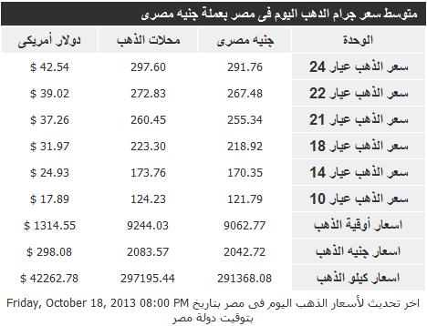 اسعار الذهب فى مصر اليوم الاحد 20-10-2013 , سعر جرام الذهب في مصر 20 اكتوبر2013