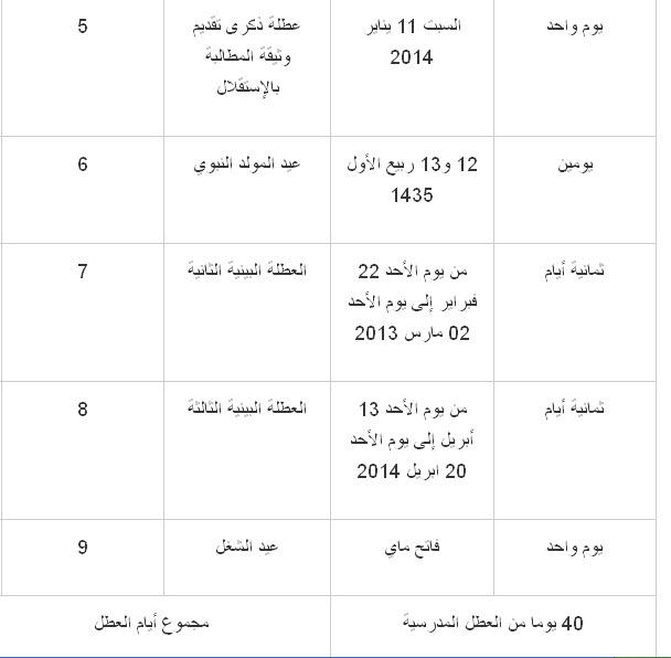 جدول و تاريخ العطل المدرسية بالمغرب لسنة 2014 , موعد الاجازات في المغرب لسنة 2014