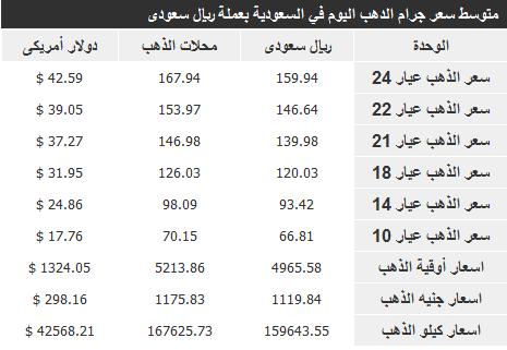 سعر الذهب في الرياض , مكة , جدة , ابها اليوم السبت 7/112/2013