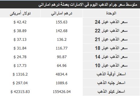 اسعار الذهب فى الامارات اليوم 3/11/2013 , اسعار الذهب فى الامارات اليوم الاحد 3 نوفمبر 2013