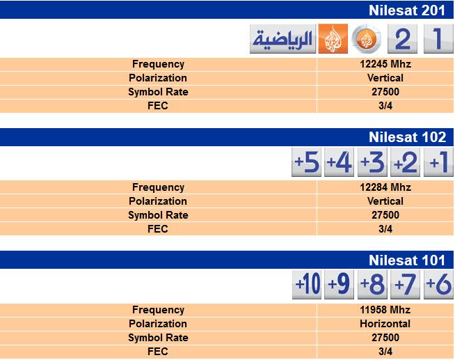 أسعار الاشتراك في قنوات بي ان سبورت عربية