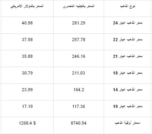 اسعار الذهب في مصر اليوم الخميس 14-11-2013 , سعر الذهب اليوم 14 نوفمبر 2013
