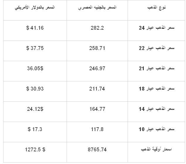 سعر الذهب في مصر اليوم الجمعة 15-11-2013 , اسعار الذهب الجمعة 15 نوفمبر 2013