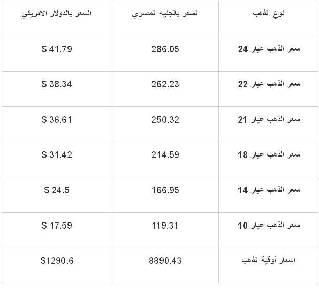 أسعار الذهب في مصر اليوم الاحد 17/11/2013 , سعر الذهب اليوم الاحد 17-11-2013