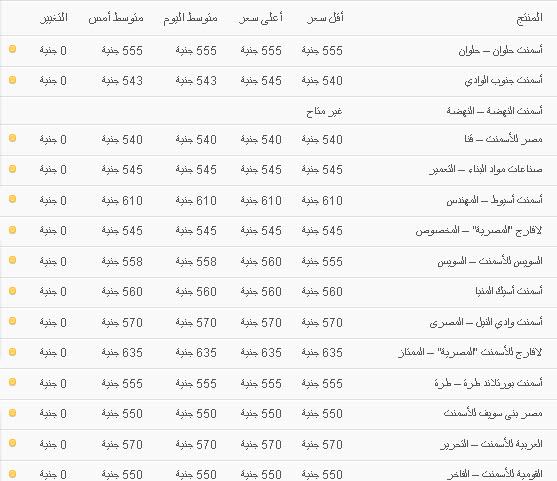 سعر الاسمنت اليوم 20 نوفمبر 2013 , اسعار الاسمنت في مصر اليوم الاربعاء 20-11-2013