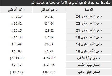 سعر الذهب في الامارات اليوم الاحد 24-11-2013 , اسعار جرام الذهب في الامارات 24 نوفمبر 2013