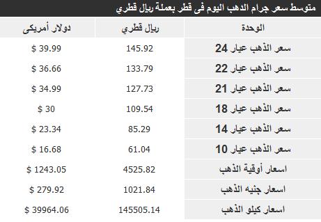 اسعار الذهب فى قطر اليوم الاثنين 25-11-2013