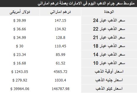 أسعار الذهب في الامارات اليوم الاثنين 25-11-2013