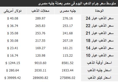اسعار الذهب فى مصر اليوم الاربعاء 27-11-2013 , سعر جرام دهب في مصر 27 نوفمبر 2013