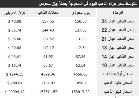 اسعار الذهب فى السعودية اليوم الاربعاء 27-11-2013 , سعر الدهب في المملكة 24-1-2013