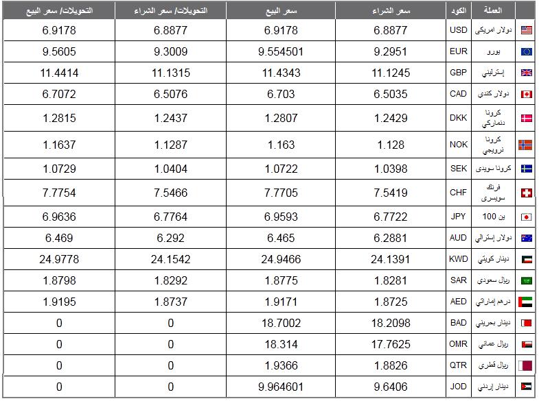 اسعار الدولار الامريكي والعملات العربية والاجنبية في مصر اليوم الاربعاء 27-11-2013