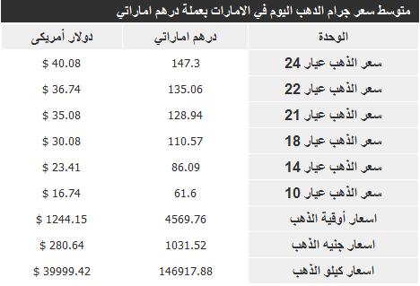اسعار الذهب فى الامارات اليوم الاربعاء 27-11-2013 , سعر الذهب في الامارات 27/11/2013