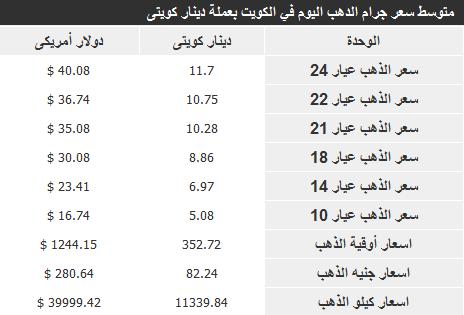 اسعار الذهب فى الكويت اليوم الثلاثاء 26-11-2013 , سعر الذهب في الكويت 26 نوفمبر 2013