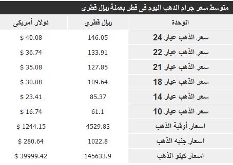 اسعار الذهب فى قطر اليوم الثلاثاء 26-11-2013 , سعر الذهب في قطر 26 نوفمبر 2013