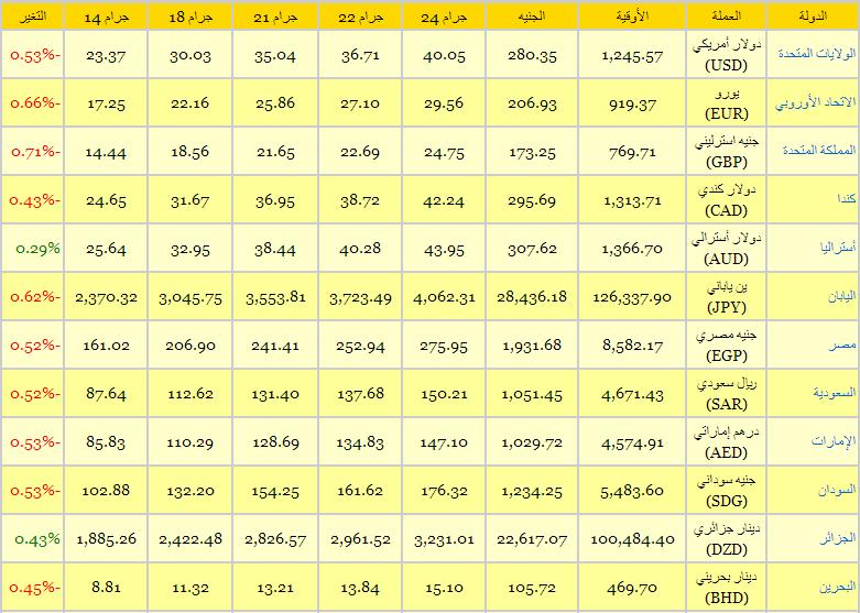 أسعار الذهب في جميع الدول العربية اليوم الخميس 28-11-2013 , سعر الذهب اليوم 28 نوفمبر2013