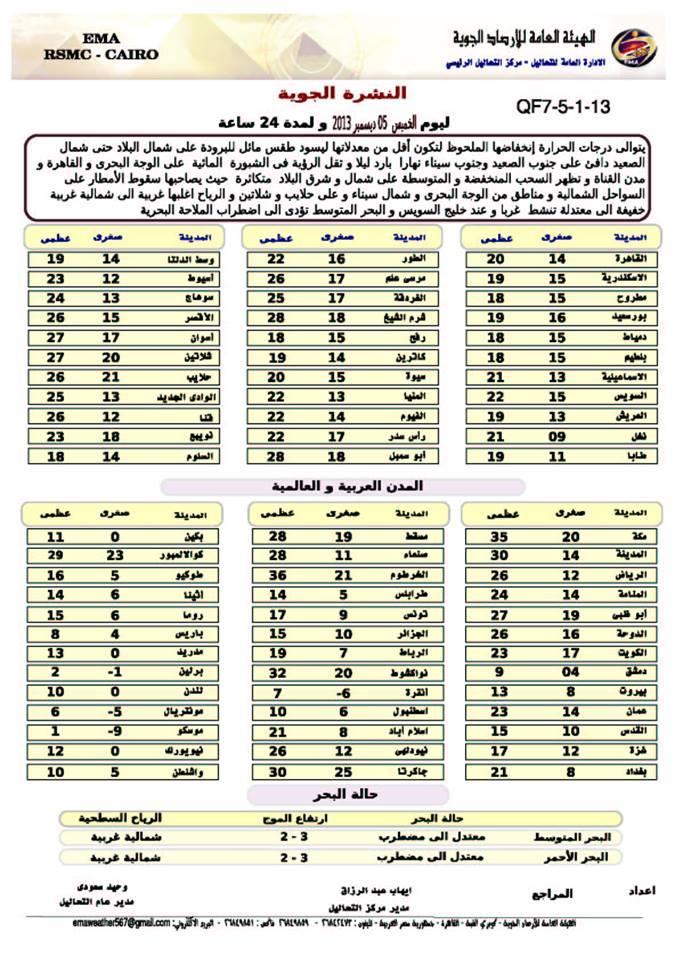 حالة الطقس و درجات الحرارة في مصر اليوم الخميس 5-12-2013