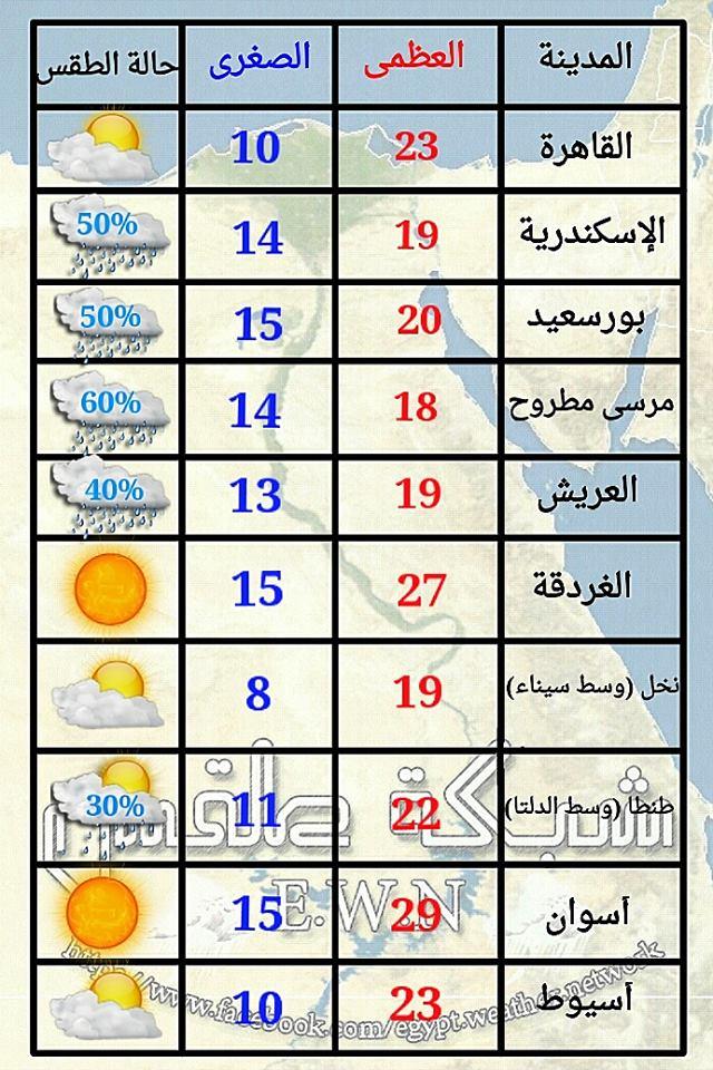 درجات الحرارة وحالة الطقس في مصر اليوم الاثنين 9-12-2013